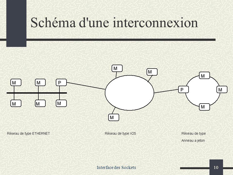 Interface des Sockets10 Schéma d'une interconnexion