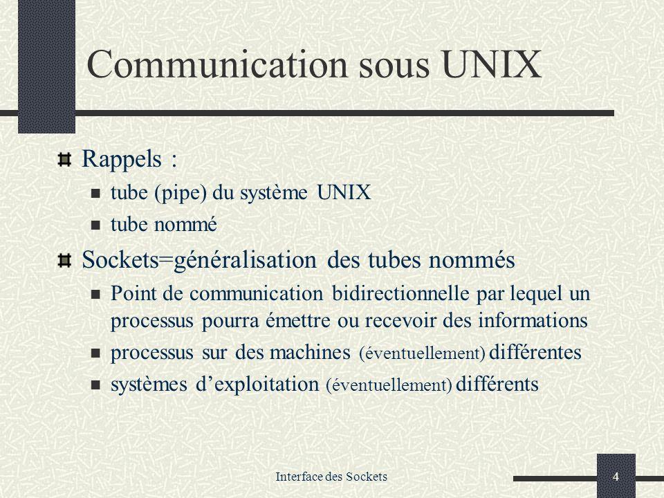 Interface des Sockets4 Communication sous UNIX Rappels : tube (pipe) du système UNIX tube nommé Sockets=généralisation des tubes nommés Point de commu