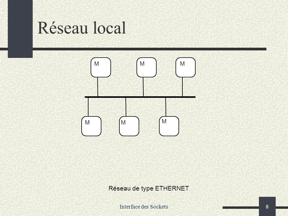 Interface des Sockets8 Réseau local MMM MM M Réseau de type ETHERNET