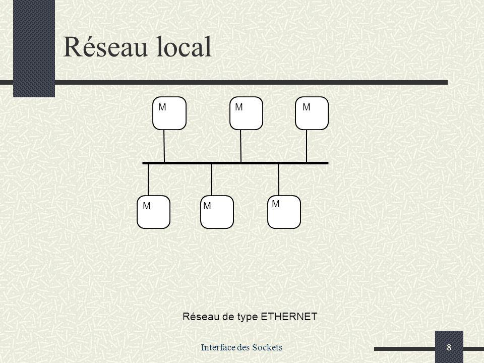 Interface des Sockets59 TP 1.Serveur de calcul (UDP) 1.