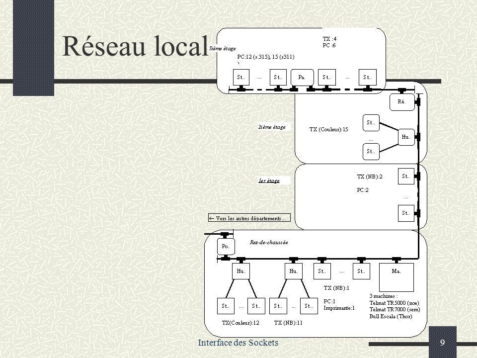Interface des Sockets60 RFC Les protocoles classiques sont normalisés et décrits par des documents appelés RFC (Requests For Comments) qui sont accessibles très facilement sur le Web.