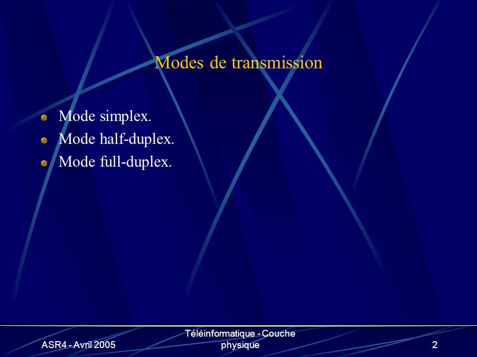 ASR4 - Avril 2005 Téléinformatique - Couche physique2 Modes de transmission Mode simplex.