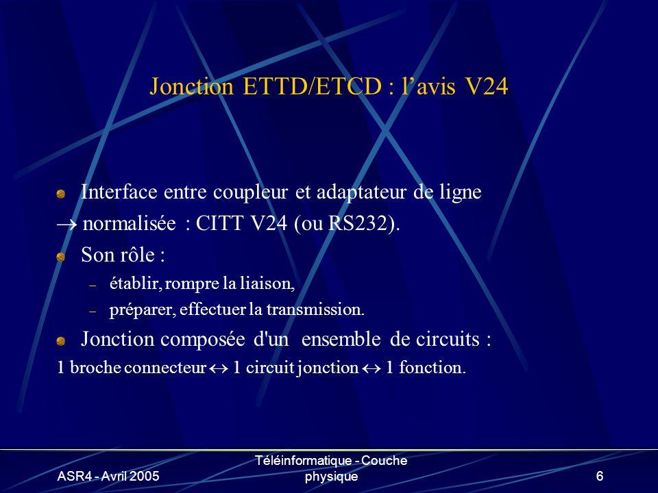 ASR4 - Avril 2005 Téléinformatique - Couche physique6 Jonction ETTD/ETCD : lavis V24 Interface entre coupleur et adaptateur de ligne normalisée : CITT V24 (ou RS232).