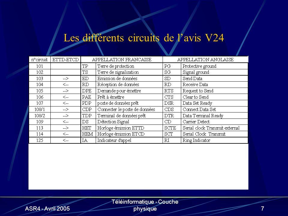 ASR4 - Avril 2005 Téléinformatique - Couche physique7 Les différents circuits de lavis V24