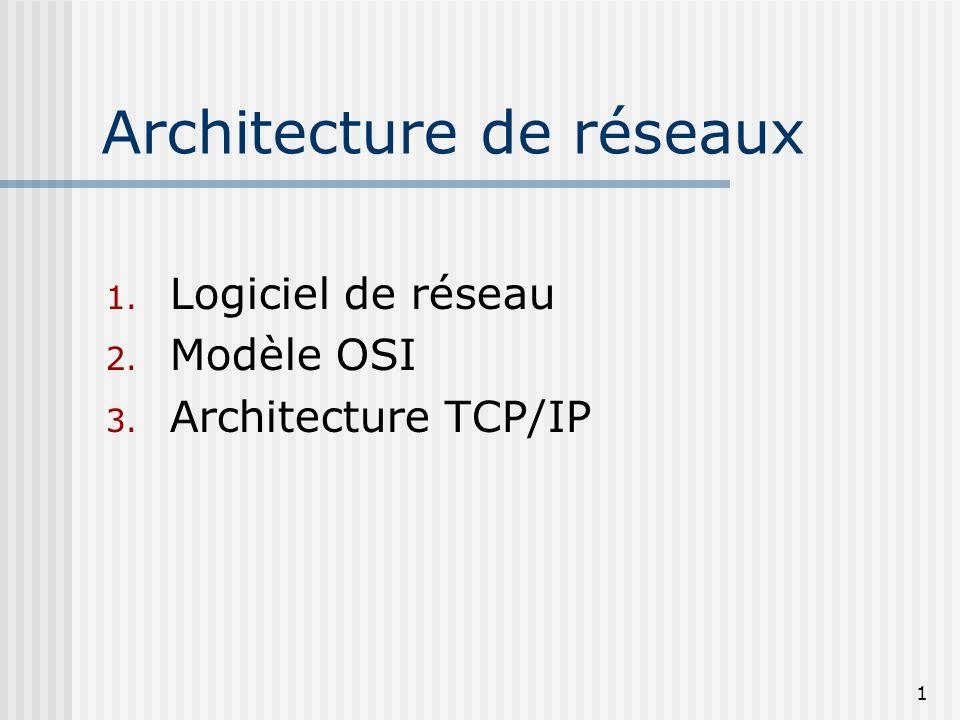 1 Architecture de réseaux 1. Logiciel de réseau 2. Modèle OSI 3. Architecture TCP/IP