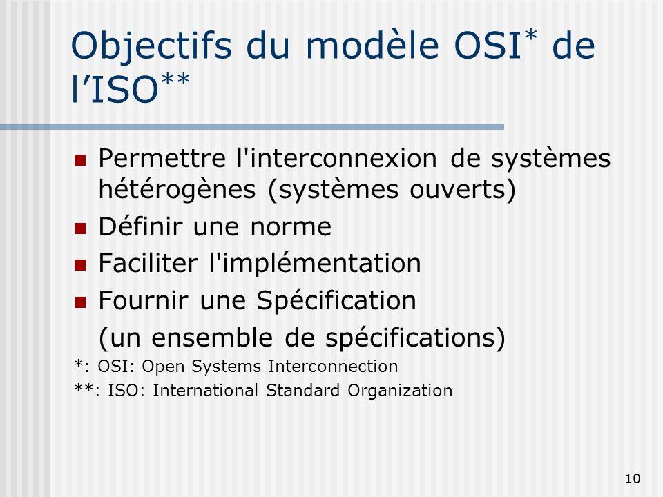 10 Objectifs du modèle OSI * de lISO ** Permettre l'interconnexion de systèmes hétérogènes (systèmes ouverts) Définir une norme Faciliter l'implémenta
