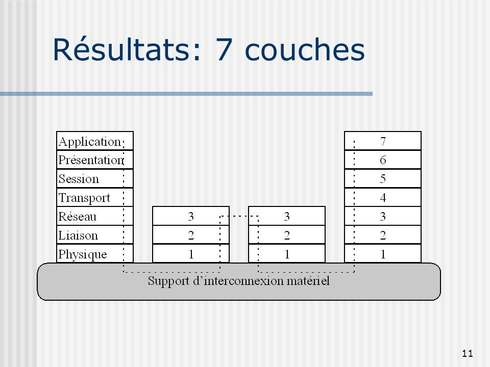 11 Résultats: 7 couches