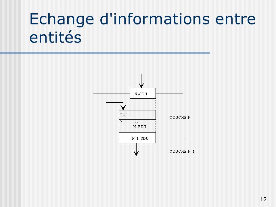 12 Echange d'informations entre entités