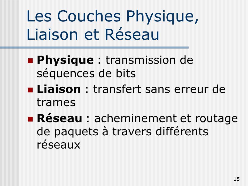 15 Les Couches Physique, Liaison et Réseau Physique : transmission de séquences de bits Liaison : transfert sans erreur de trames Réseau : acheminemen