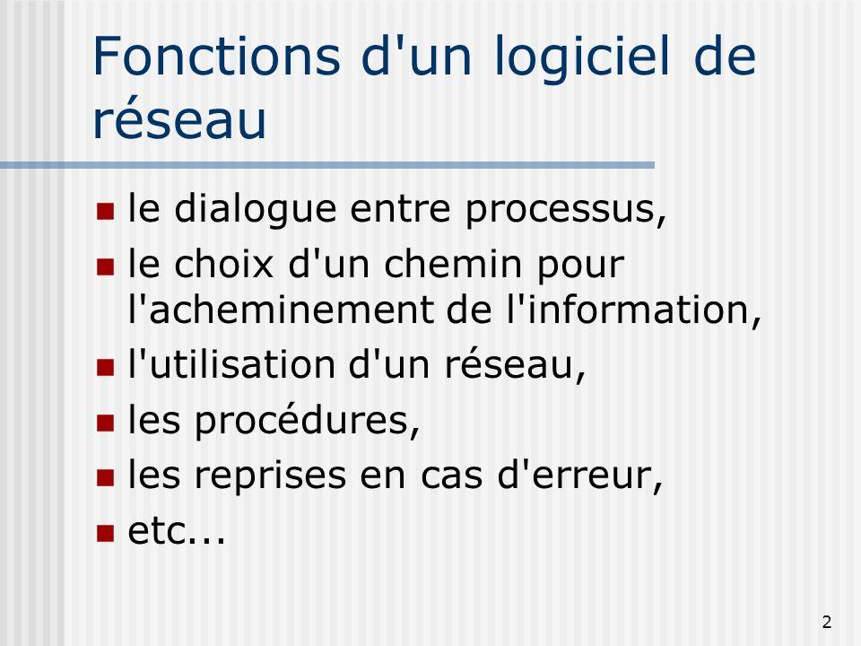 2 Fonctions d'un logiciel de réseau le dialogue entre processus, le choix d'un chemin pour l'acheminement de l'information, l'utilisation d'un réseau,