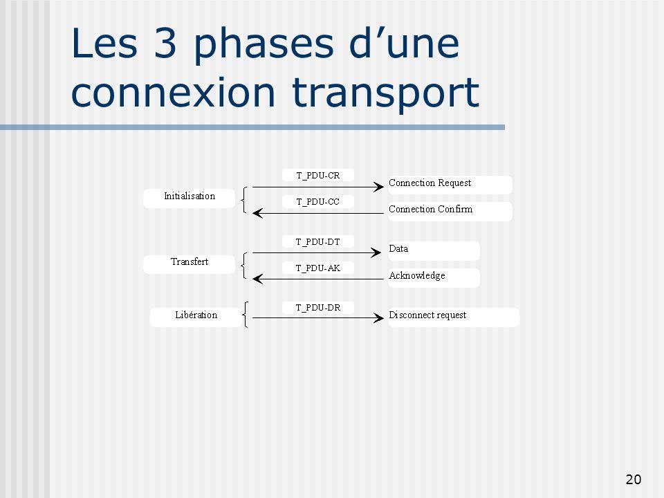 20 Les 3 phases dune connexion transport