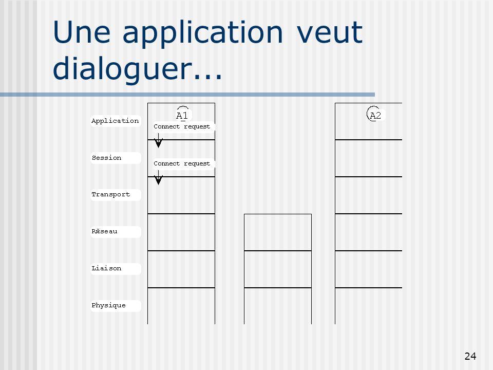 24 Une application veut dialoguer...