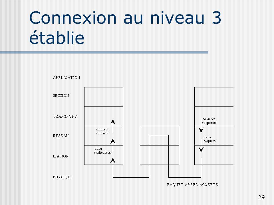 29 Connexion au niveau 3 établie
