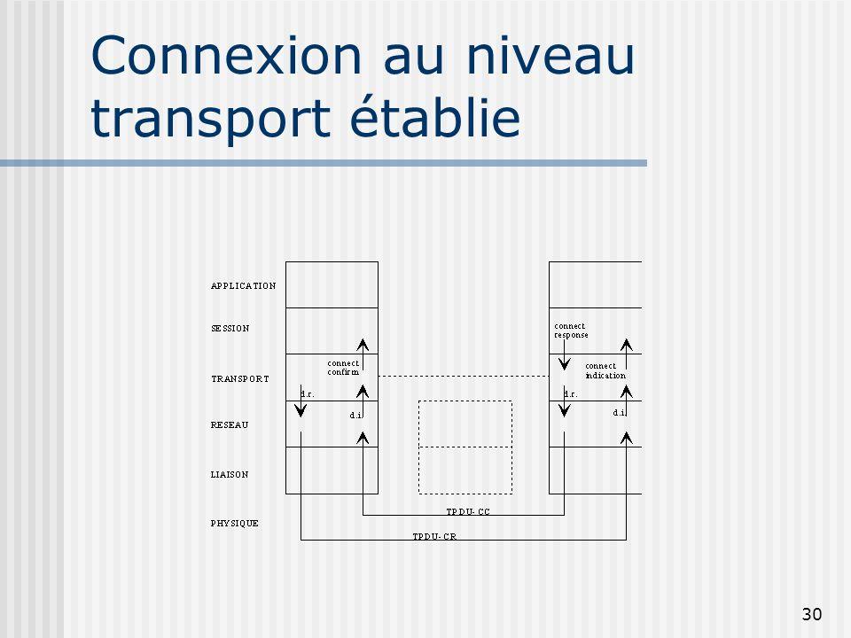30 Connexion au niveau transport établie