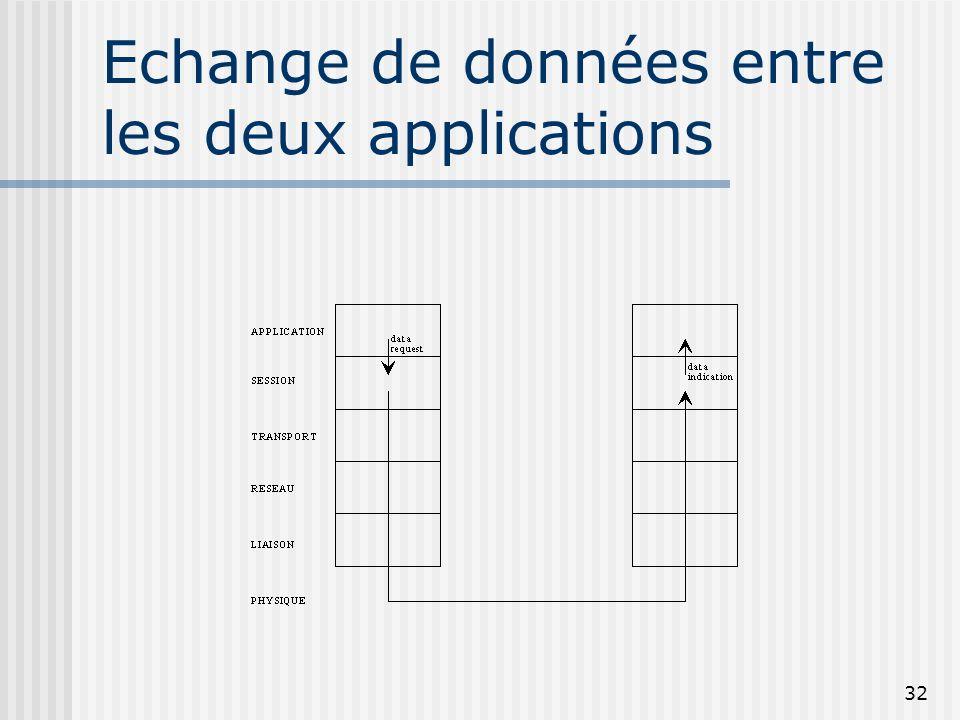 32 Echange de données entre les deux applications