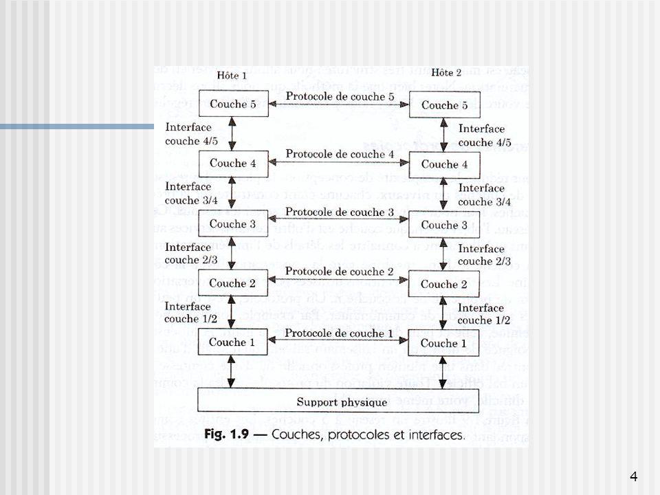 15 Les Couches Physique, Liaison et Réseau Physique : transmission de séquences de bits Liaison : transfert sans erreur de trames Réseau : acheminement et routage de paquets à travers différents réseaux