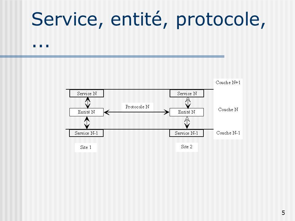16 La Couche Transport Fonctions du transport ISO Offre un réel service bout-en-bout avec : Détection d erreurs Reprise sur erreur Contrôle de flux Multiplexage/Démultiplexage:...