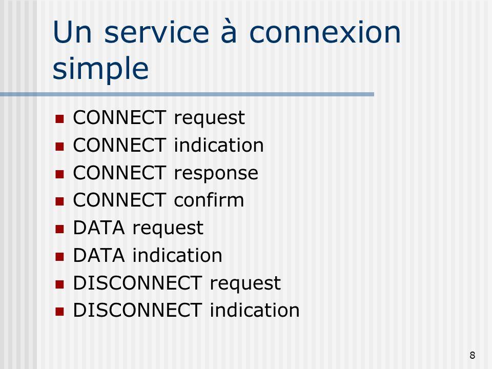 8 Un service à connexion simple CONNECT request CONNECT indication CONNECT response CONNECT confirm DATA request DATA indication DISCONNECT request DI