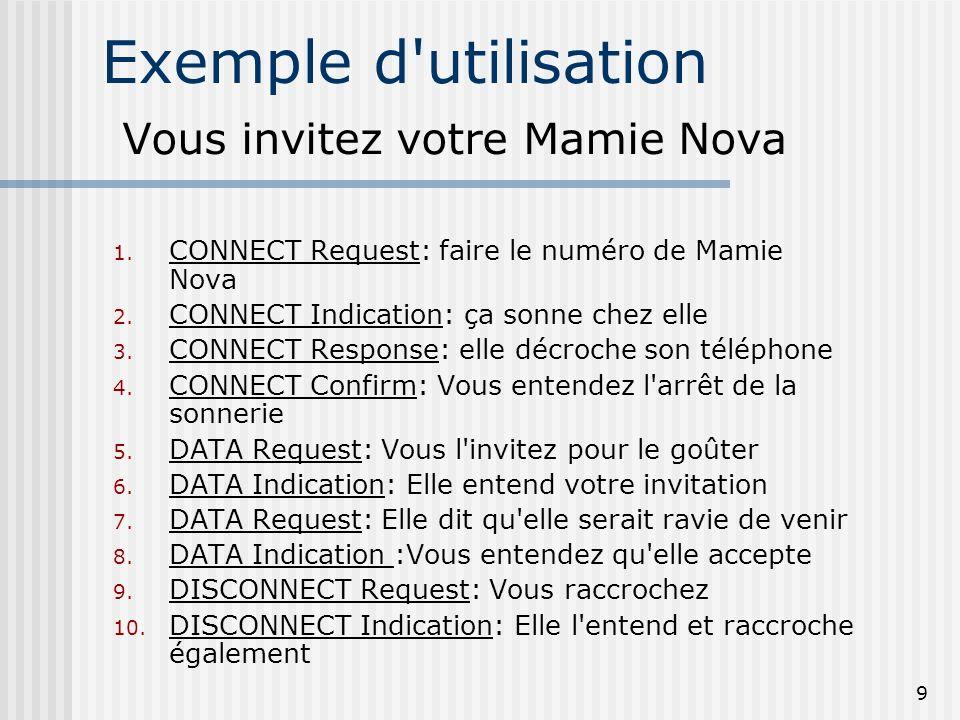 9 Exemple d'utilisation Vous invitez votre Mamie Nova 1. CONNECT Request: faire le numéro de Mamie Nova 2. CONNECT Indication: ça sonne chez elle 3. C