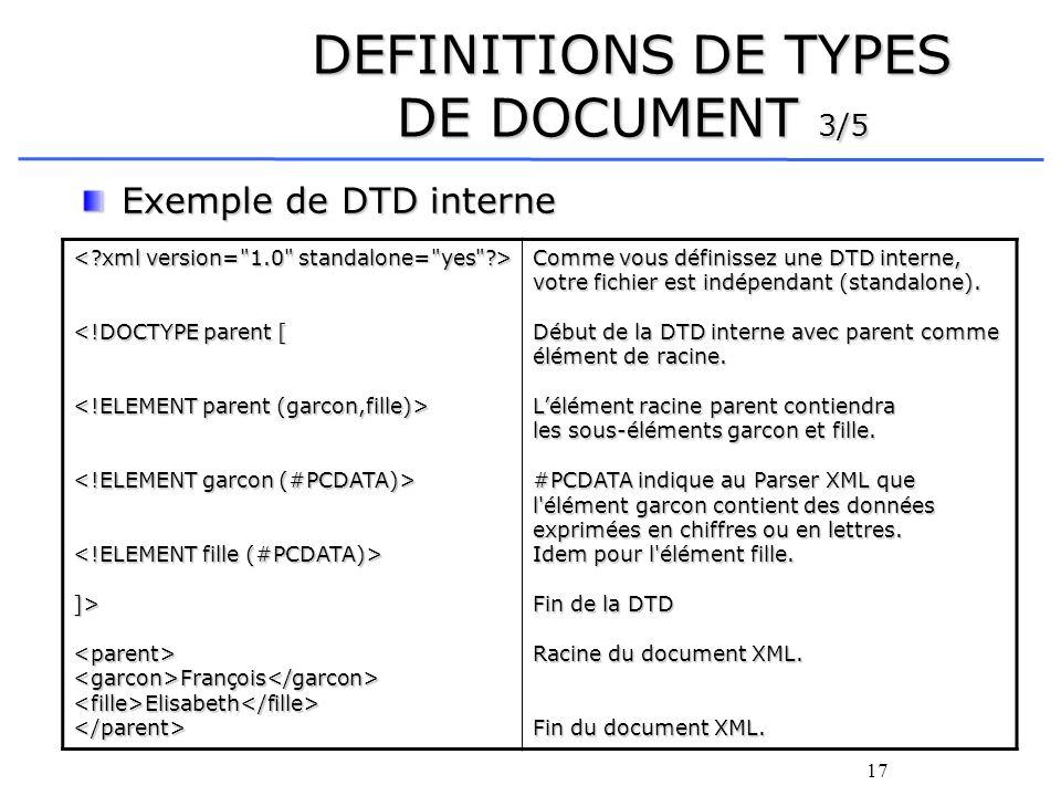 17 DEFINITIONS DE TYPES DE DOCUMENT 3/5 Exemple de DTD interne <!DOCTYPE parent [ ]><parent><garcon>François</garcon><fille>Elisabeth</fille></parent>