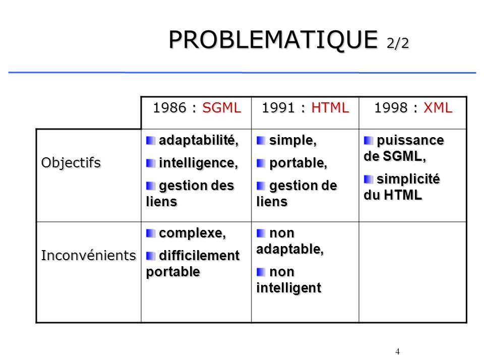 4 PROBLEMATIQUE 2/2 1986 : SGML 1991 : HTML 1998 : XML Objectifs adaptabilité, adaptabilité, intelligence, intelligence, gestion des liens gestion des