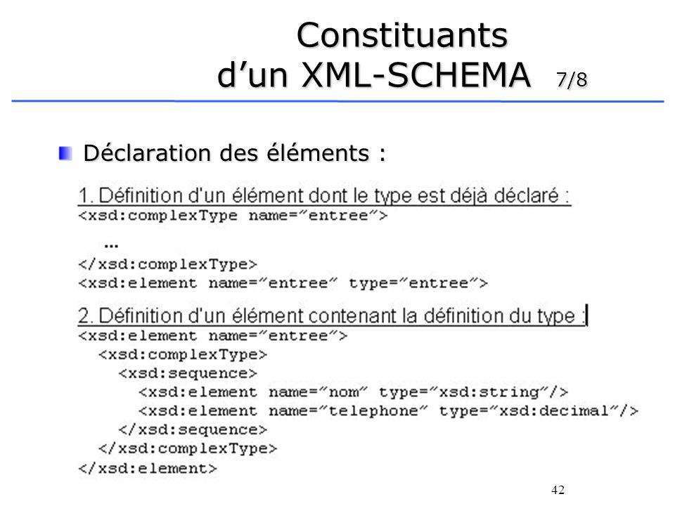 42 Constituants dun XML-SCHEMA 7/8 Déclaration des éléments :