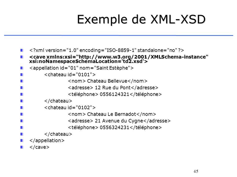 45 Exemple de XML-XSD Chateau Bellevue Chateau Bellevue 12 Rue du Pont 12 Rue du Pont 0556124321 0556124321 </chateau> Chateau Le Bernadot Chateau Le