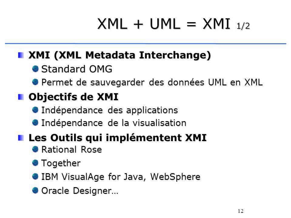 12 XMI (XML Metadata Interchange) Standard OMG Permet de sauvegarder des données UML en XML Objectifs de XMI Indépendance des applications Indépendance de la visualisation Les Outils qui implémentent XMI Rational Rose Together IBM VisualAge for Java, WebSphere Oracle Designer… XML + UML = XMI 1/2