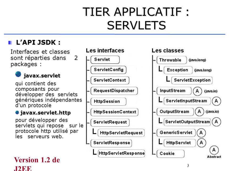 3 TIER APPLICATIF : SERVLETS LAPI JSDK : LAPI JSDK : Interfaces et classes sont réparties dans 2 packages : javax.servlet javax.servlet qui contient d