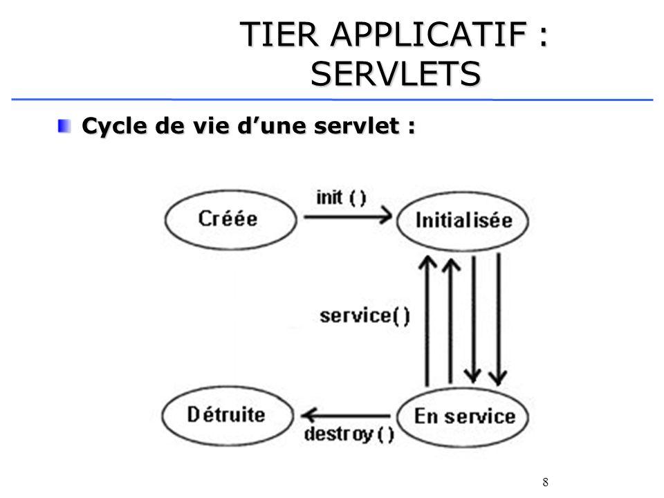 8 TIER APPLICATIF : SERVLETS Cycle de vie dune servlet :