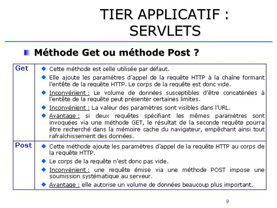 10 TIER APPLICATIF : SERVLETS Exemple dutilisation de la méthode Get :