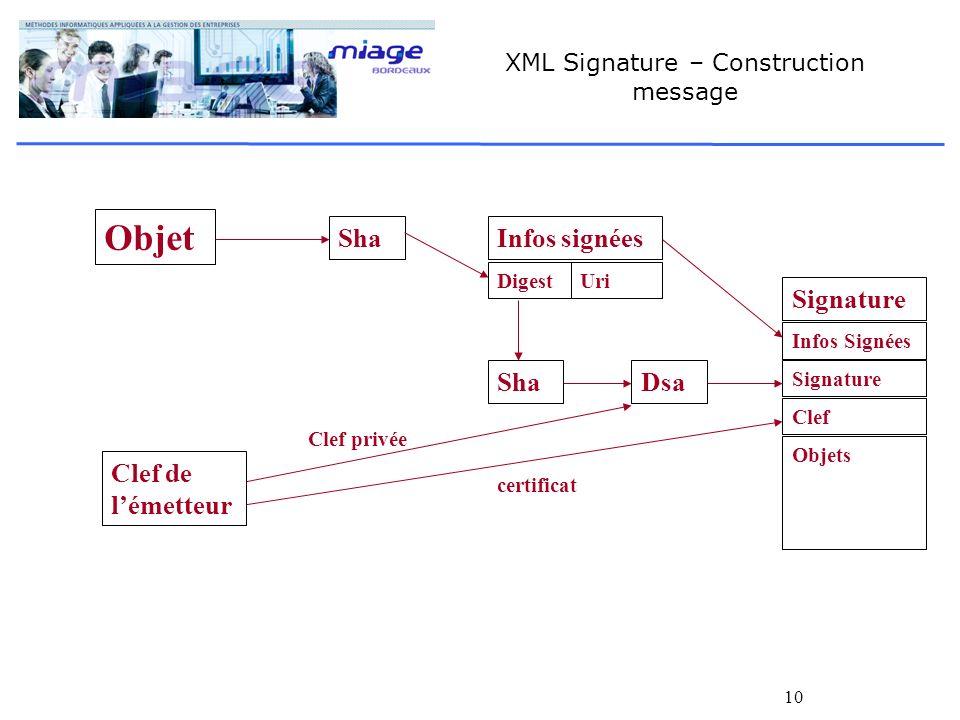 10 XML Signature – Construction message Objet Sha Clef de lémetteur ShaDsa Infos signées DigestUri Signature Infos Signées Signature Clef Objets certi