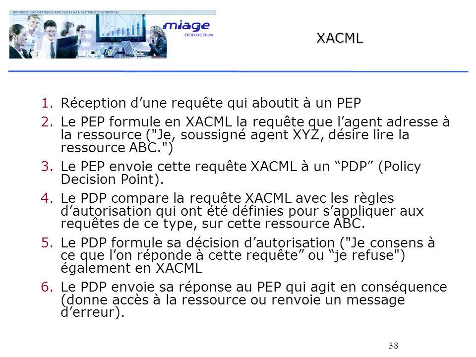 38 XACML 1. 1.Réception dune requête qui aboutit à un PEP 2. 2.Le PEP formule en XACML la requête que lagent adresse à la ressource (