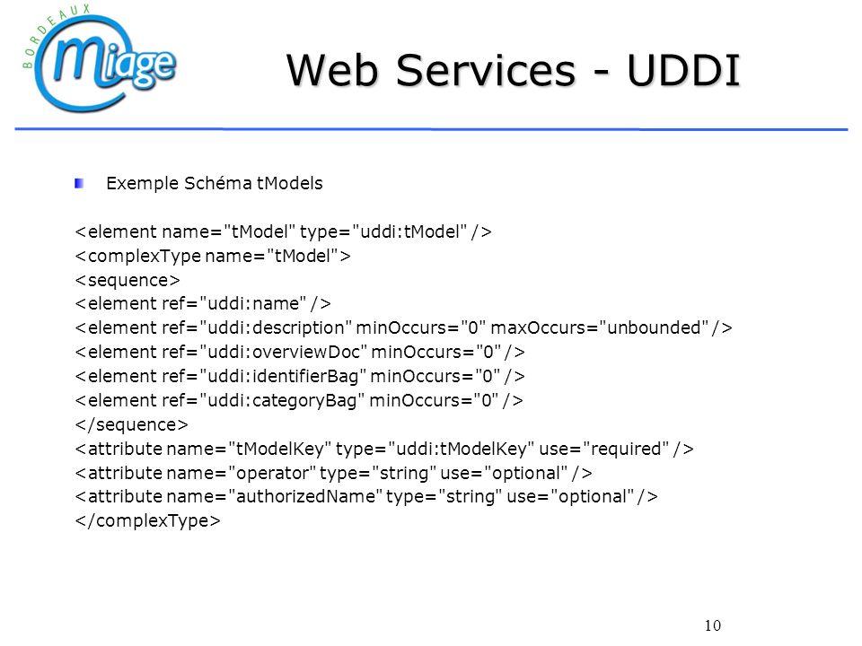 10 Web Services - UDDI Exemple Schéma tModels