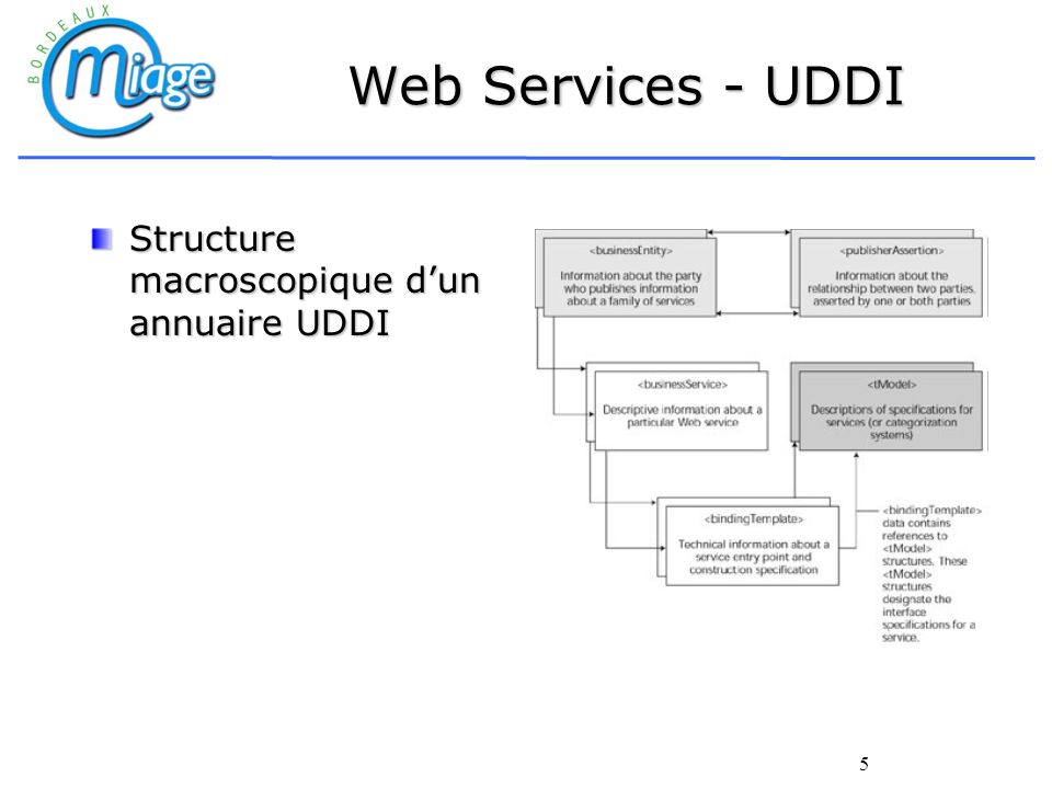 6 Web Services - UDDI Le modèle UDDI comporte 5 structures de données principales: BusinessEntity : ensemble des informations sur lentreprise proposant le service BusinessEntity : ensemble des informations sur lentreprise proposant le service BusinessService : ensemble des informations sur les services publiés par lentreprise BindingTemplate : ensemble des informations sur le lieu dhébergement du service tModel : ensemble des informations sur le mode daccès du service (WSDL) publisherAssertion : ensemble des informations contractuelles pour accéder au service