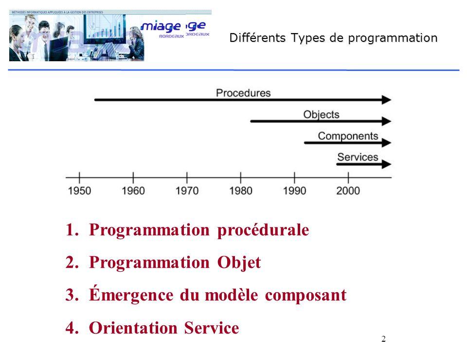 2 Différents Types de programmation 1.Programmation procédurale 2.Programmation Objet 3.Émergence du modèle composant 4.Orientation Service