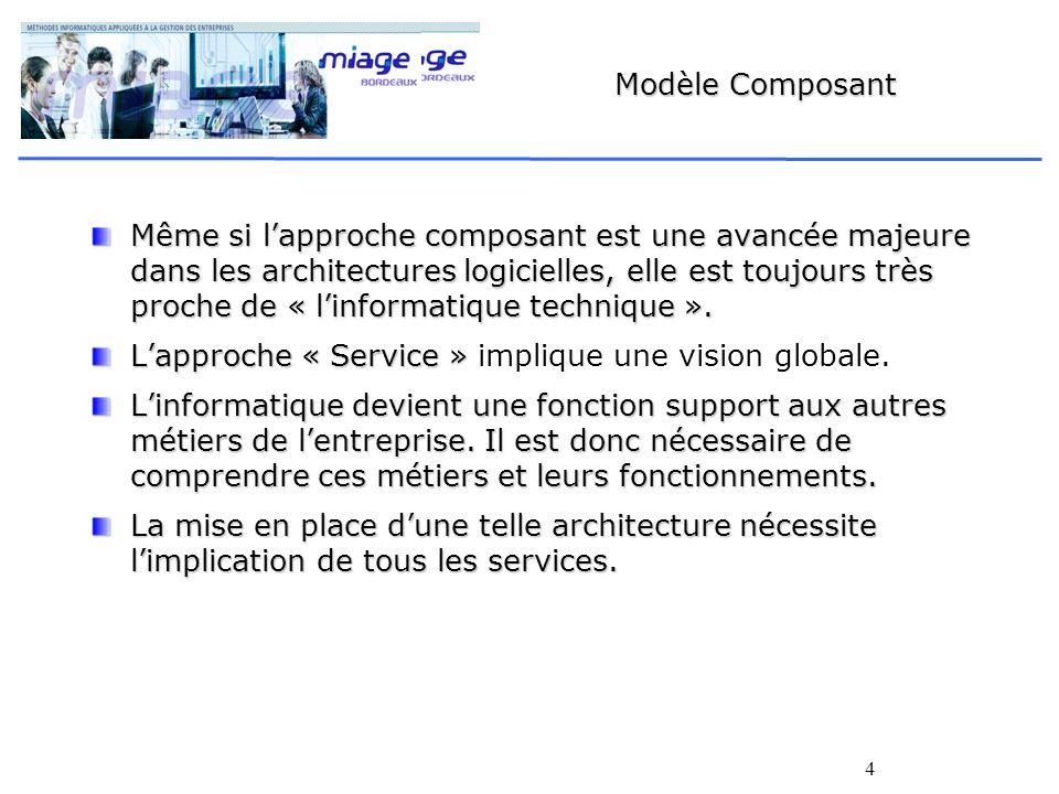 5 Modèle SOA L architecture orientée services (calque de l anglais Service Oriented Architecture, ou SOA) est un modèle d interaction applicative qui met en œuvre des services (composants logiciels) : applicativelogicielsapplicativelogiciels avec une forte cohérence interne (par l utilisation d un format d échange pivot, le plus souvent XML), XML et des couplages externes « laches » (par l utilisation d une couche d interface interopérable, souvent un service web WS-*).
