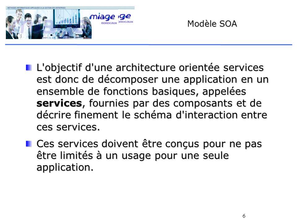 6 Modèle SOA L objectif d une architecture orientée services est donc de décomposer une application en un ensemble de fonctions basiques, appelées services, fournies par des composants et de décrire finement le schéma d interaction entre ces services.