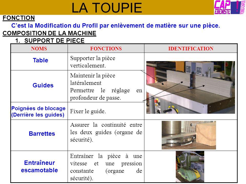 LA TOUPIE COMPOSITION DE LA MACHINE 2.CHAINE CINEMATIQUE NOMSFONCTIONSIDENTIFICATION Mettre sous tension.