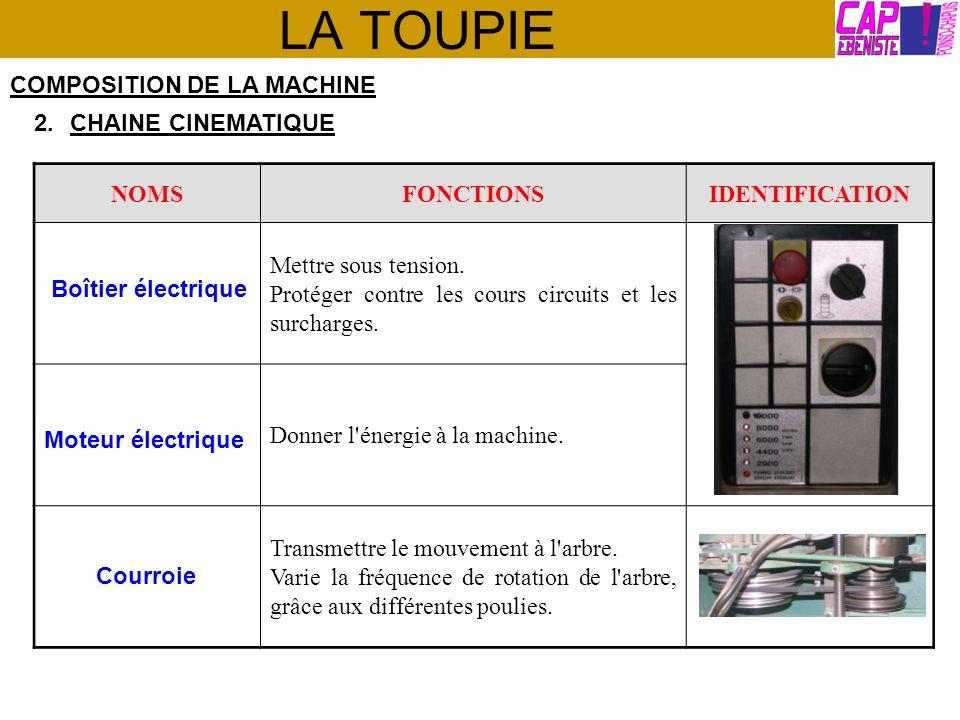 LA TOUPIE COMPOSITION DE LA MACHINE 2.CHAINE CINEMATIQUE NOMSFONCTIONSIDENTIFICATION Supporter l outil de coupe (fraise).