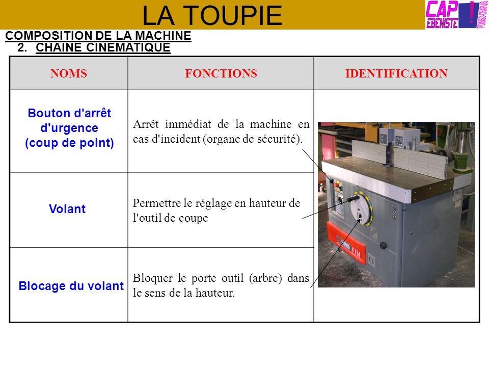LA TOUPIE COMPOSITION DE LA MACHINE 3.BÂTI NOMSFONCTIONSIDENTIFICATION Maintenir les différents organes.