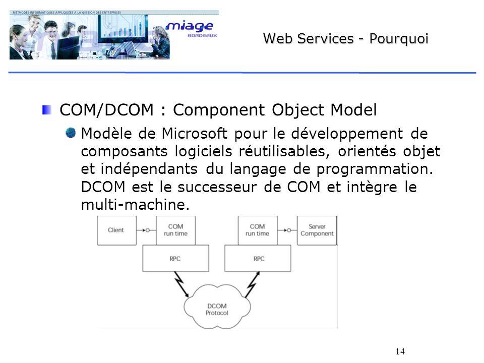 14 Web Services - Pourquoi COM/DCOM : Component Object Model Modèle de Microsoft pour le développement de composants logiciels réutilisables, orientés