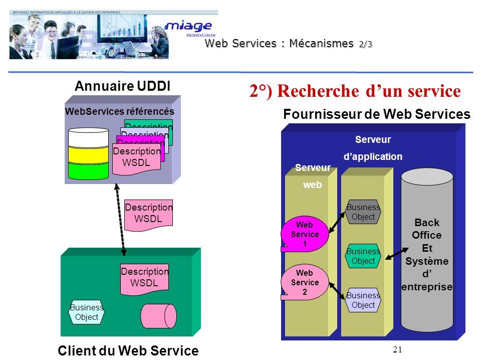 21 Annuaire UDDI WebServices référencés Description WSDL Description WSDL Fournisseur de Web Services Back Office Et Système d entreprise Serveur web