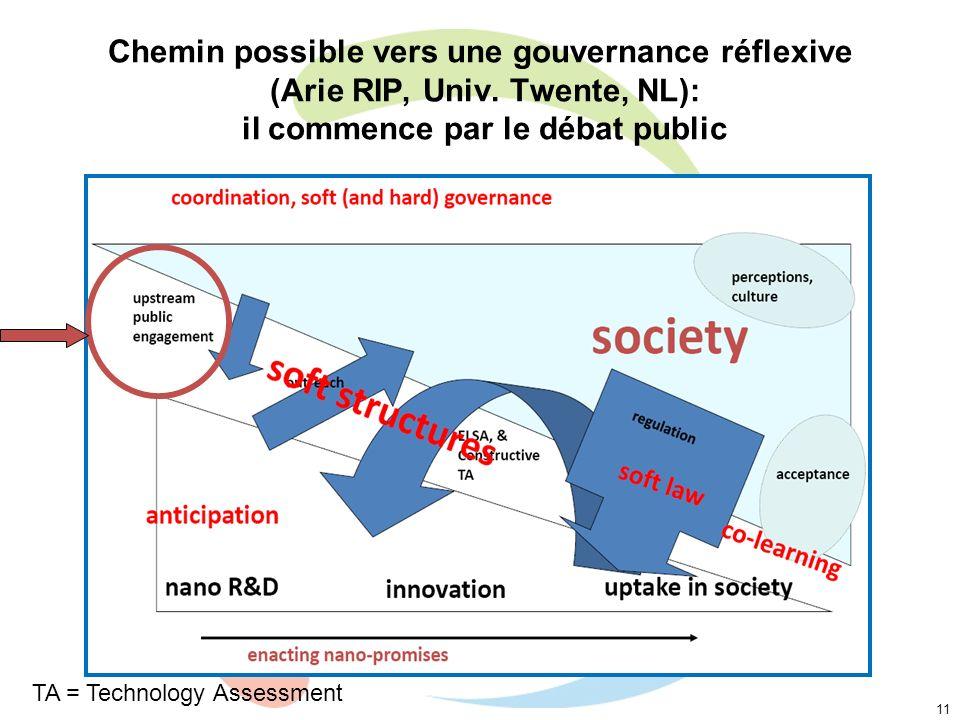 Chemin possible vers une gouvernance réflexive (Arie RIP, Univ. Twente, NL): il commence par le débat public 11 TA = Technology Assessment