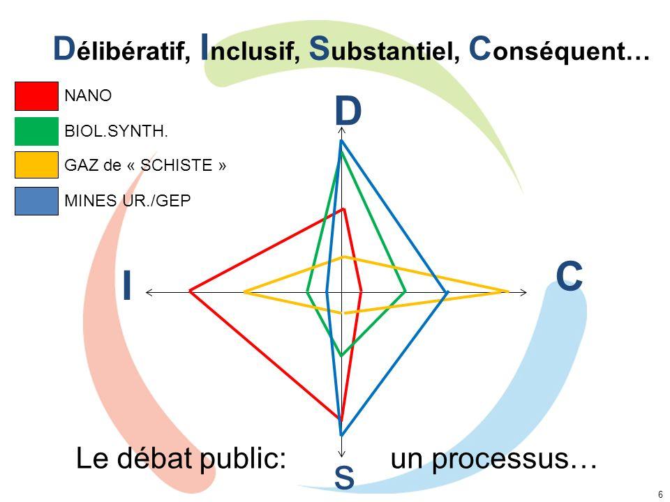 D élibératif, I nclusif, S ubstantiel, C onséquent… 6 D I C s NANO BIOL.SYNTH. GAZ de « SCHISTE » MINES UR./GEP Le débat public:un processus…