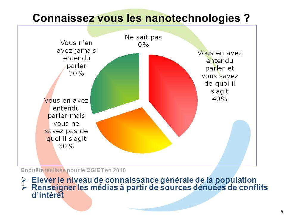 Connaissez vous les nanotechnologies ? 9 Enquête réalisée pour le CGIET en 2010 Elever le niveau de connaissance générale de la population Renseigner