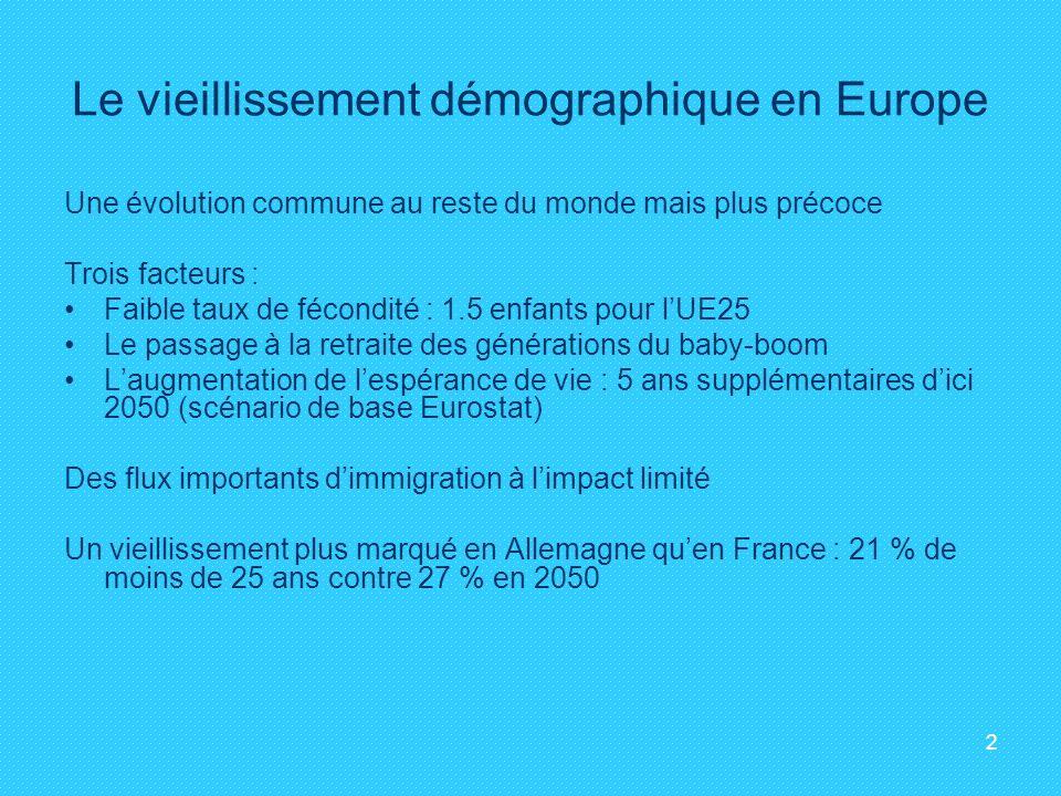 2 Le vieillissement démographique en Europe Une évolution commune au reste du monde mais plus précoce Trois facteurs : Faible taux de fécondité : 1.5 enfants pour lUE25 Le passage à la retraite des générations du baby-boom Laugmentation de lespérance de vie : 5 ans supplémentaires dici 2050 (scénario de base Eurostat) Des flux importants dimmigration à limpact limité Un vieillissement plus marqué en Allemagne quen France : 21 % de moins de 25 ans contre 27 % en 2050