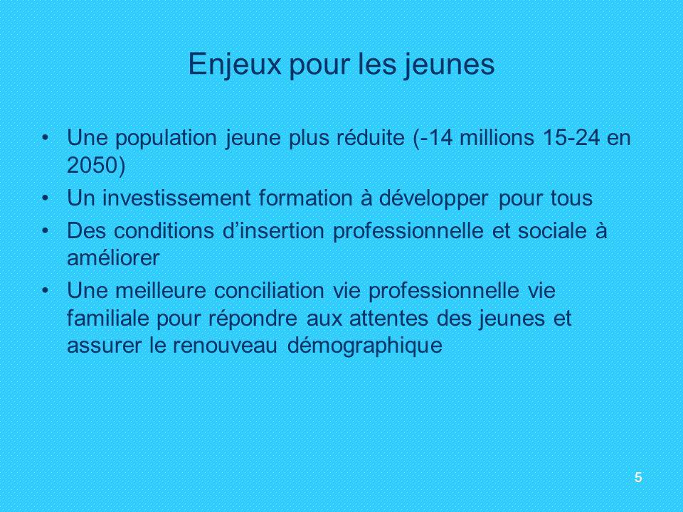 5 Enjeux pour les jeunes Une population jeune plus réduite (-14 millions 15-24 en 2050) Un investissement formation à développer pour tous Des conditi