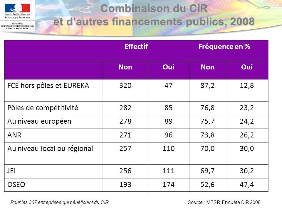 Combinaison du CIR et dautres financements publics, 2008 Effectif Fréquence en % NonOuiNonOui FCE hors pôles et EUREKA3204787,212,8 Pôles de compétitivité2828576,823,2 Au niveau européen2788975,724,2 ANR2719673,826,2 Au niveau local ou régional25711070,030,0 JEI25611169,730,2 OSEO19317452,647,4 Pour les 367 entreprises qui bénéficient du CIR Source : MESR-Enquête CIR 2008