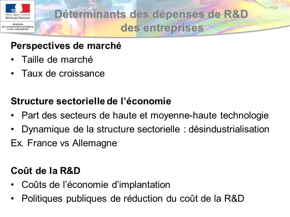 Déterminants des dépenses de R&D des entreprises Perspectives de marché Taille de marché Taux de croissance Structure sectorielle de léconomie Part des secteurs de haute et moyenne-haute technologie Dynamique de la structure sectorielle : désindustrialisation Ex.